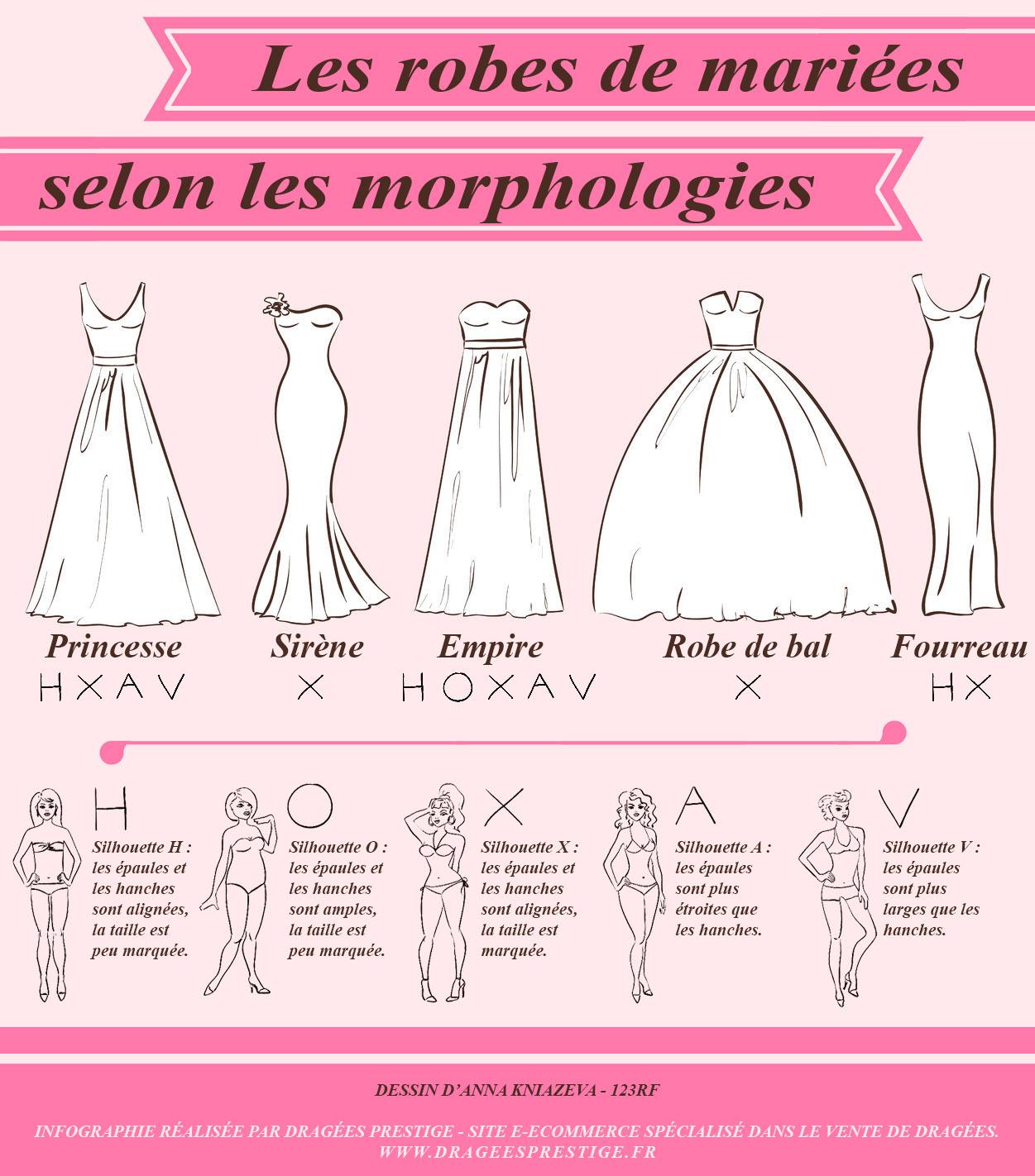 Comment bien choisir sa robe de mariée selon